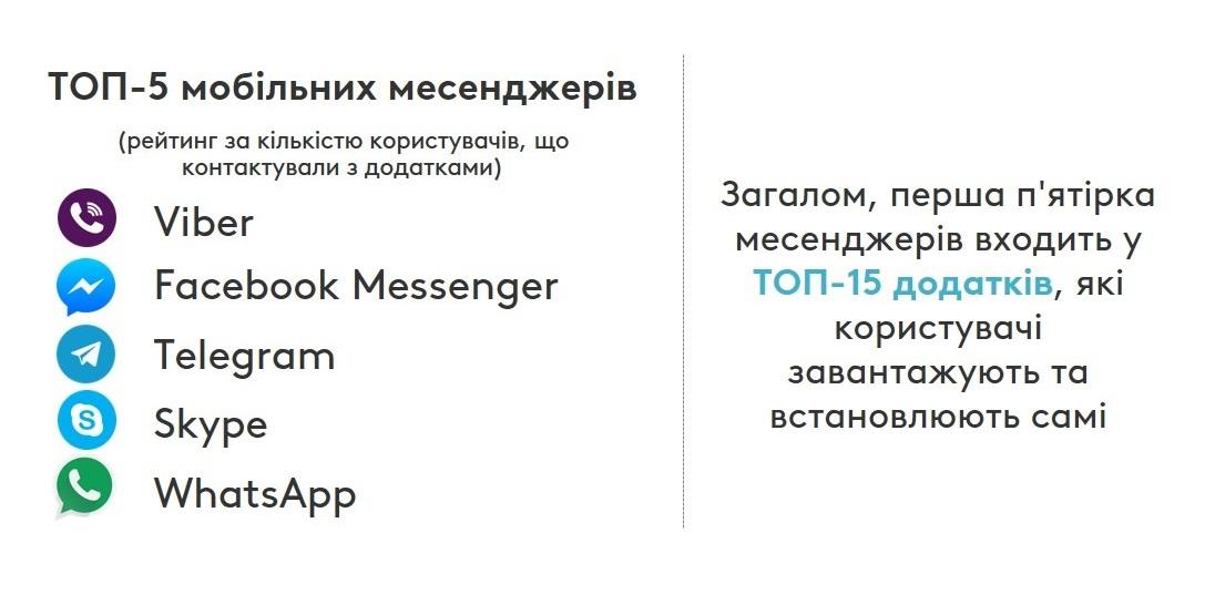Аналітики представили результати дослідження аудиторії Telegram в Україні