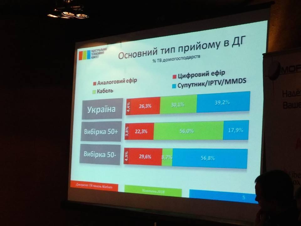 Провайдери, мовники і «Зеонбуд»: відсутність регуляції і запуск платного пакету ефірної цифри