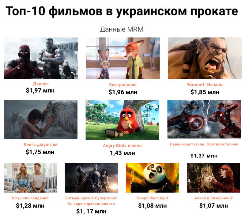 Почему украинский зритель не платит за украинское кино