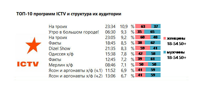 Телевізійне меню 8 Березня, або Що ж вам не сиділося вдома в таку холоднечу