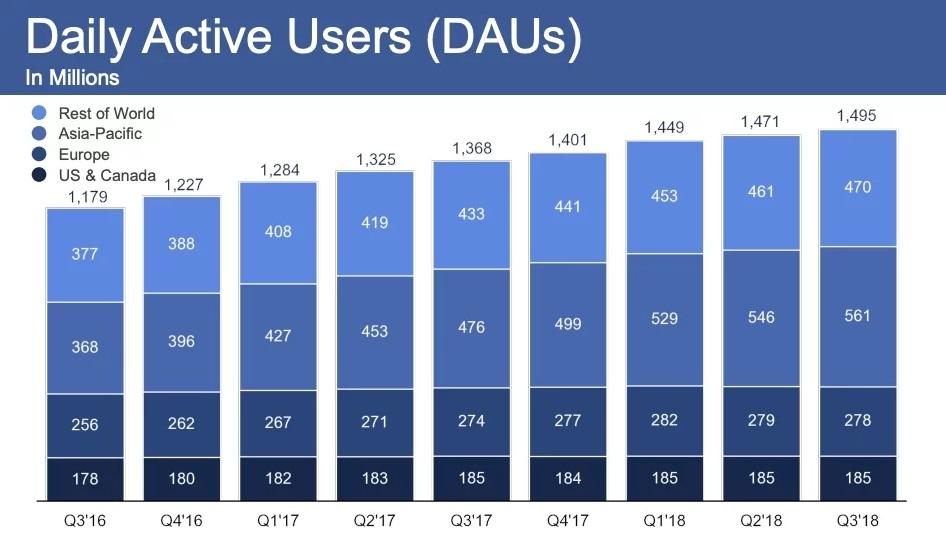 Що каже Facebook про свої доходи