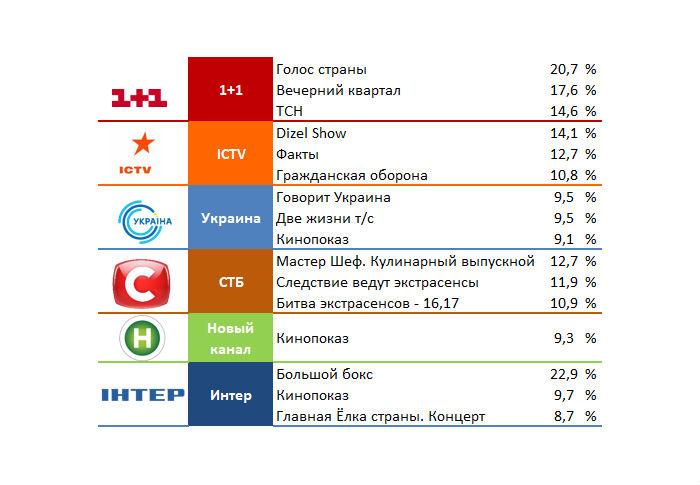 Що українці дивилися в січні по телевізору