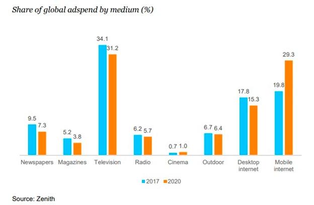 В Zenith подсчитали, сколько маркетологи планируют потратить на интернет-рекламу в 2020 году
