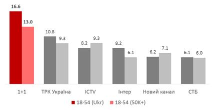 «Школа» на «1+1» стала найрейтинговішим серіалом осінньо-зимового сезону на українському ТБ