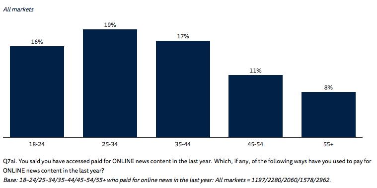 Кредит довіри вичерпано: Facebook як джерело новин втрачає популярність