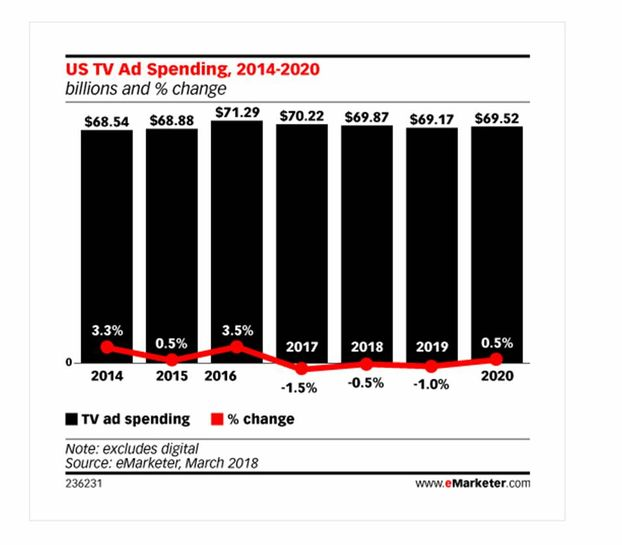 ТВ засыпает, просыпается digital: расходы на телевизионную рекламу упали впервые за 8 лет