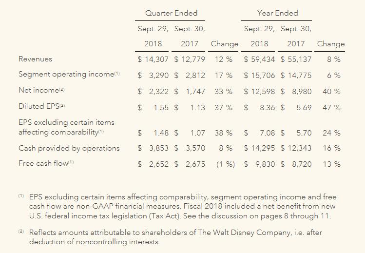 Річний дохід The Walt Disney Company сягнув $12,6 млрд