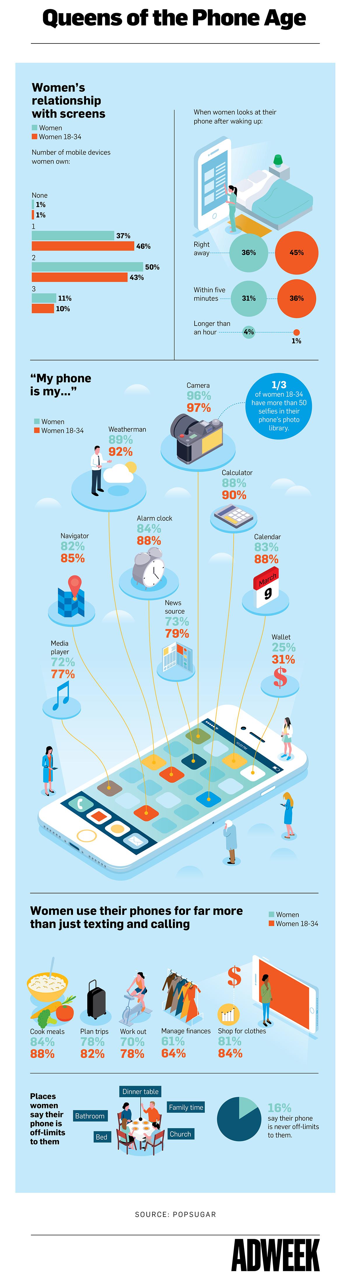 Исследование: 16% женщин никогда не расстаются со смартфоном