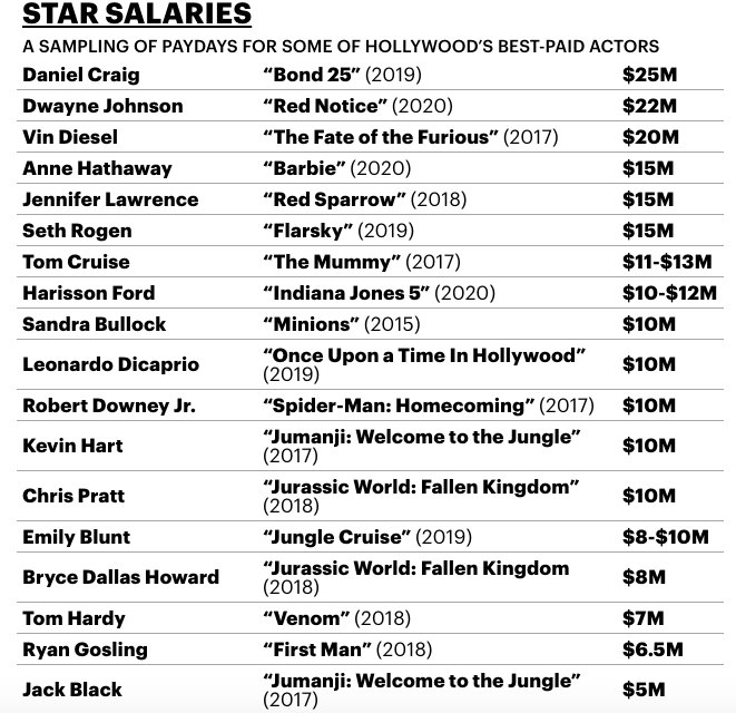 Стали известны гонорары популярных голливудских звезд
