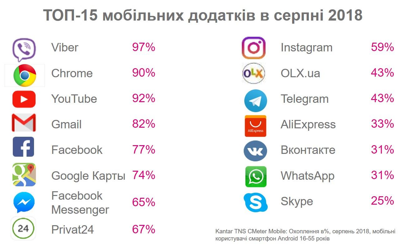 Запрещенки меньше, но она есть: рейтинг самых посещаемых сайтов в Украине