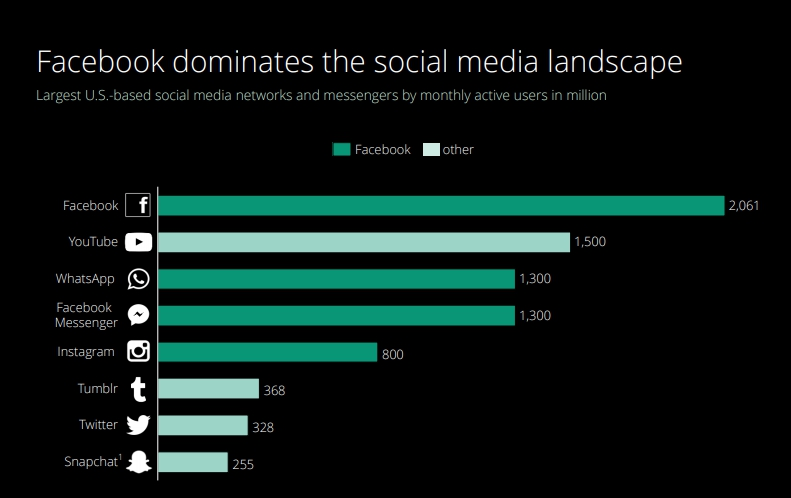 Запостить за 60 секунд: что происходит в изменчивом мире соцсетей