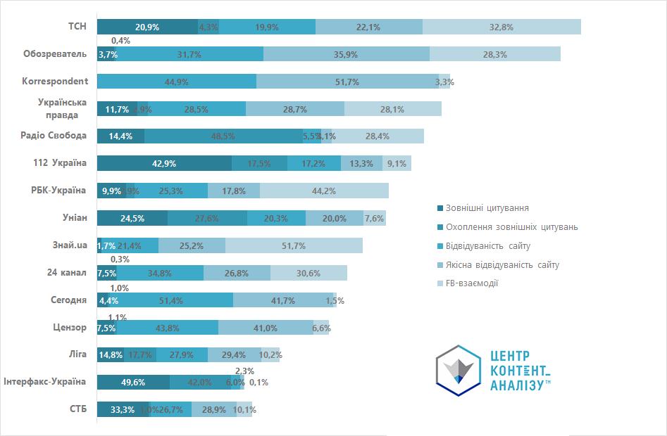 Експерти назвали найефективніший медіабренд України